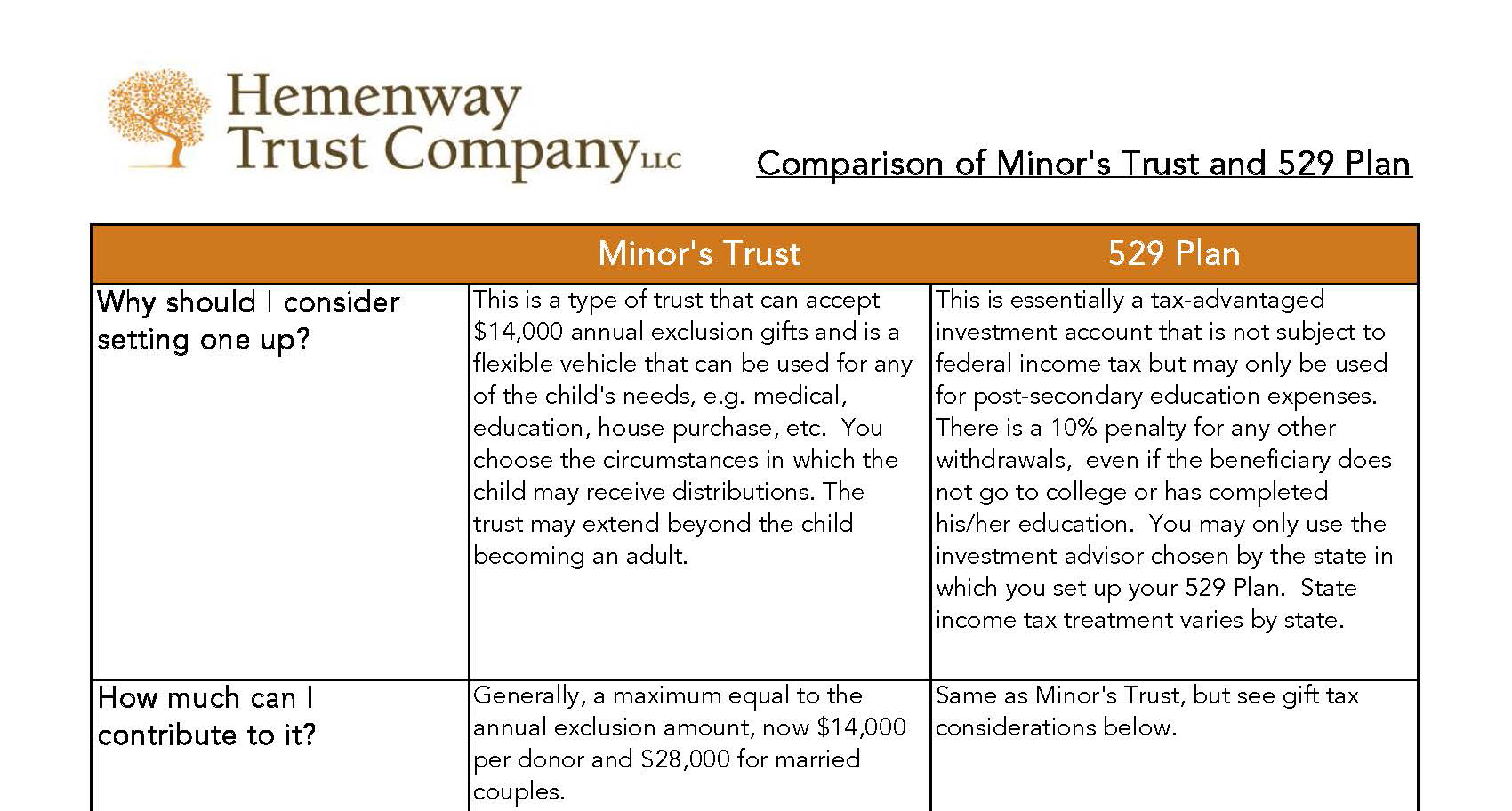 HTC Comparison of 529 Plan and Minor's Trust